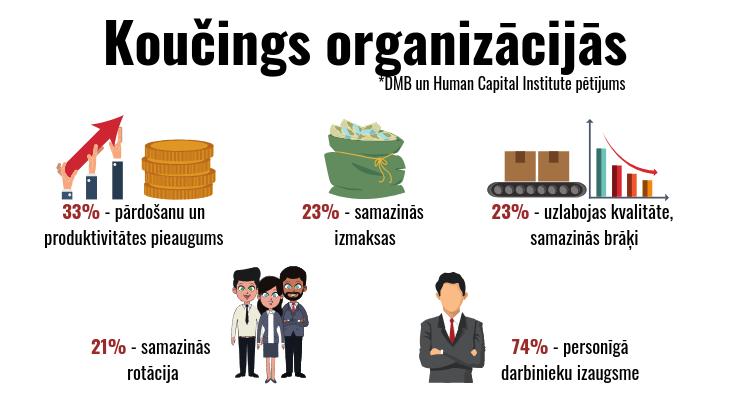 Koučings organizācijās