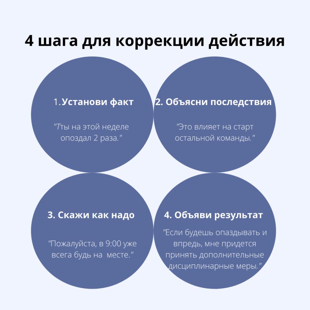 4 шага к исправлению неподобающего поведения