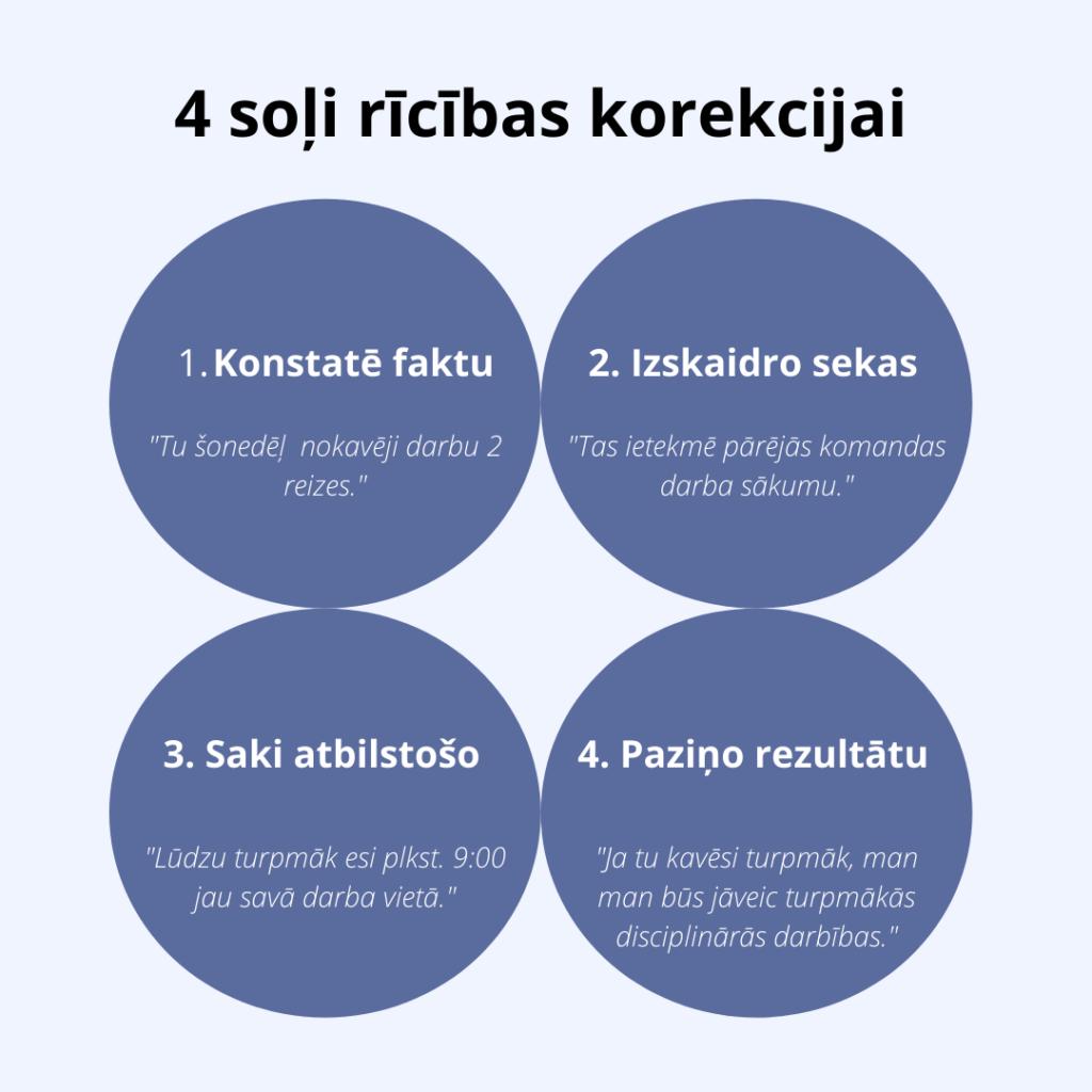 4 soļi neatbilstošas rīcības korekcijai